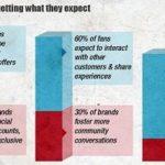 Cosa si aspettano i clienti dai Brand su Facebook