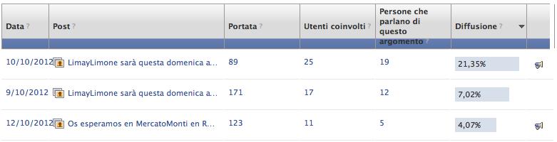 Statistiche di pagina Facebook