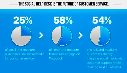 Social Customer Service #2: l'attenzione al cliente sui social media