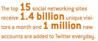 Social media metrics, ott 2012