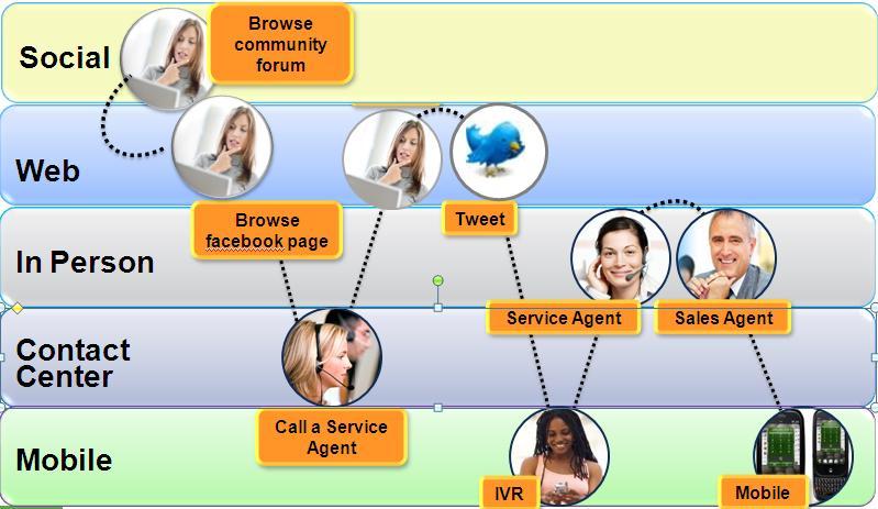 Social Customer Service #3: 10 consigli per usare Twitter come canale di customer care