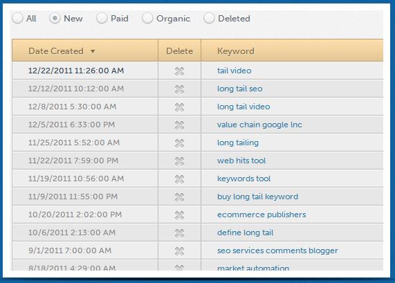 Analisi delle Keywords attraverso HitTail