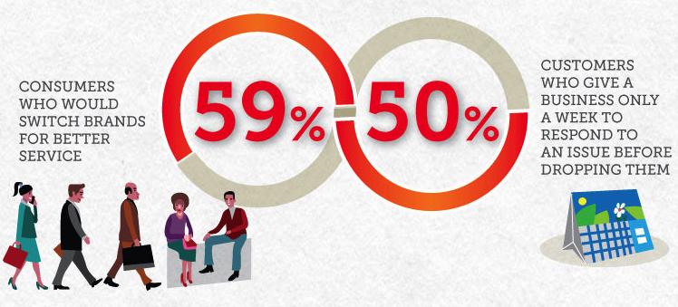 Il 59% dei clienti disposto ad abbandonare un brand in favore di un miglior servizio al cliente