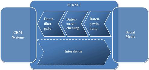 Un modello per la Social CRM intelligence