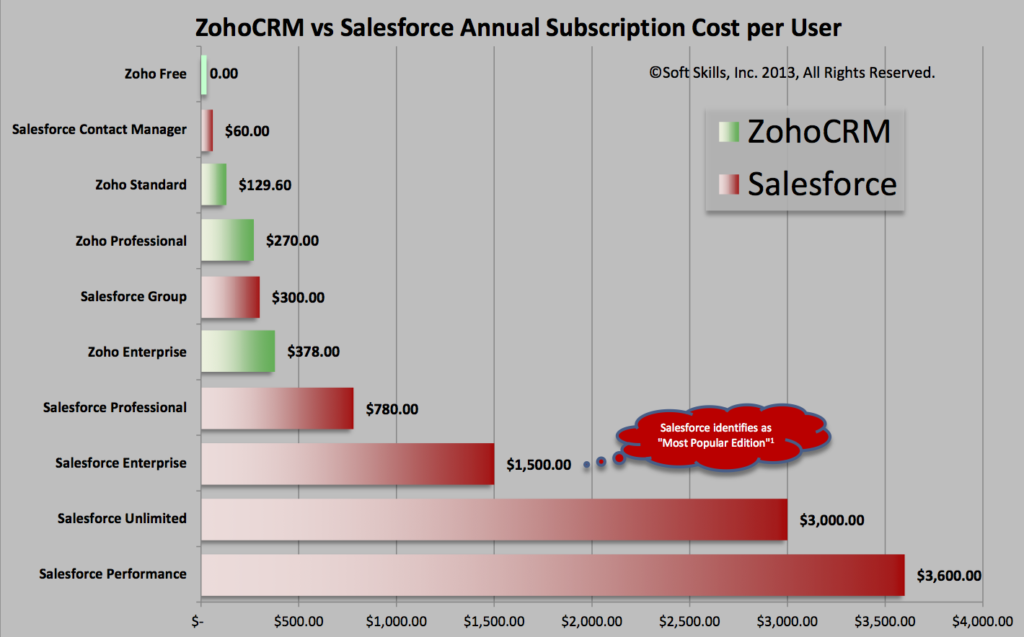 Comparazione ZOHO CRM vs SALESFORCE CRM