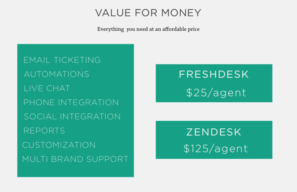 Help Desk a confronto: Freshdesk, Zendesk e Zoho Support
