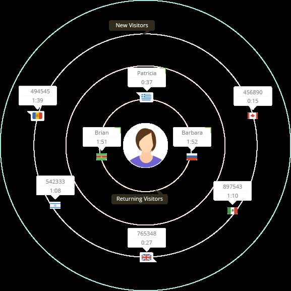 Identificazione degli utenti in SalesIQ