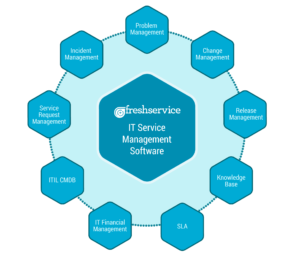 IT_service_management_software
