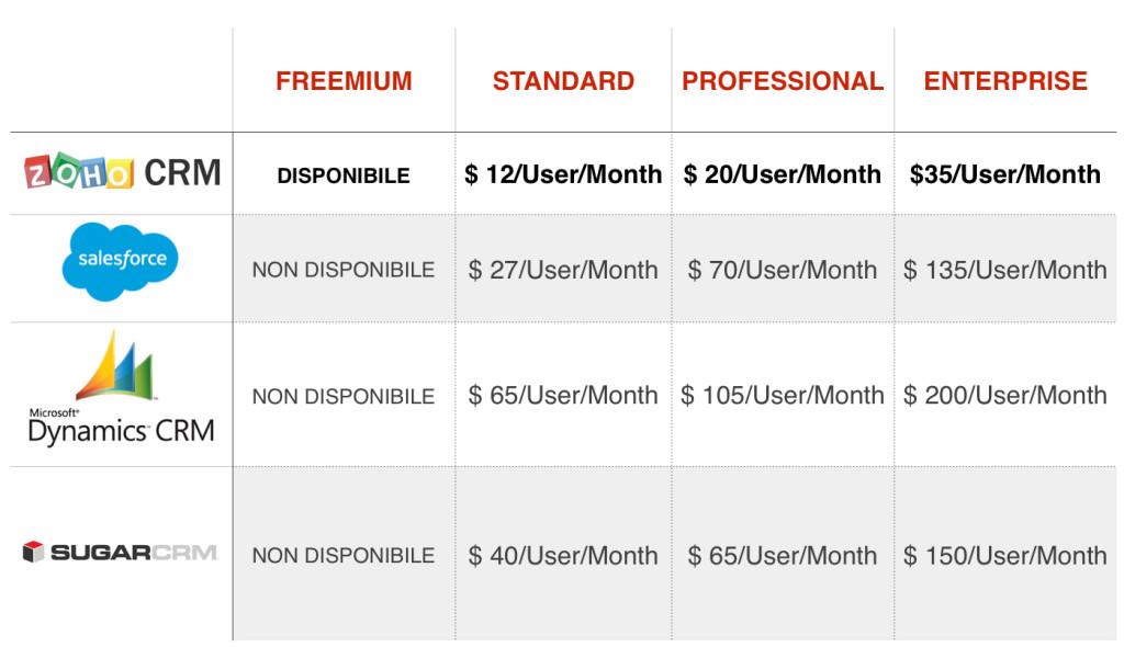 Comparazione dei prezzi di alcuni CRM (le quote sono calcolate su base annuale)
