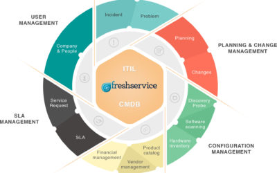 L'ABC dell'IT: Freshservice