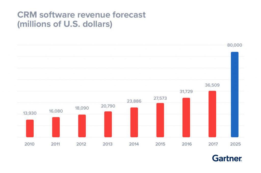 previsioni crescita software CRM