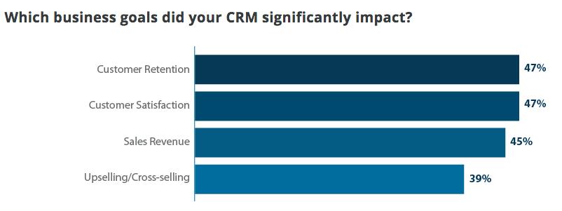 fidelizzazione del cliente con il CRM
