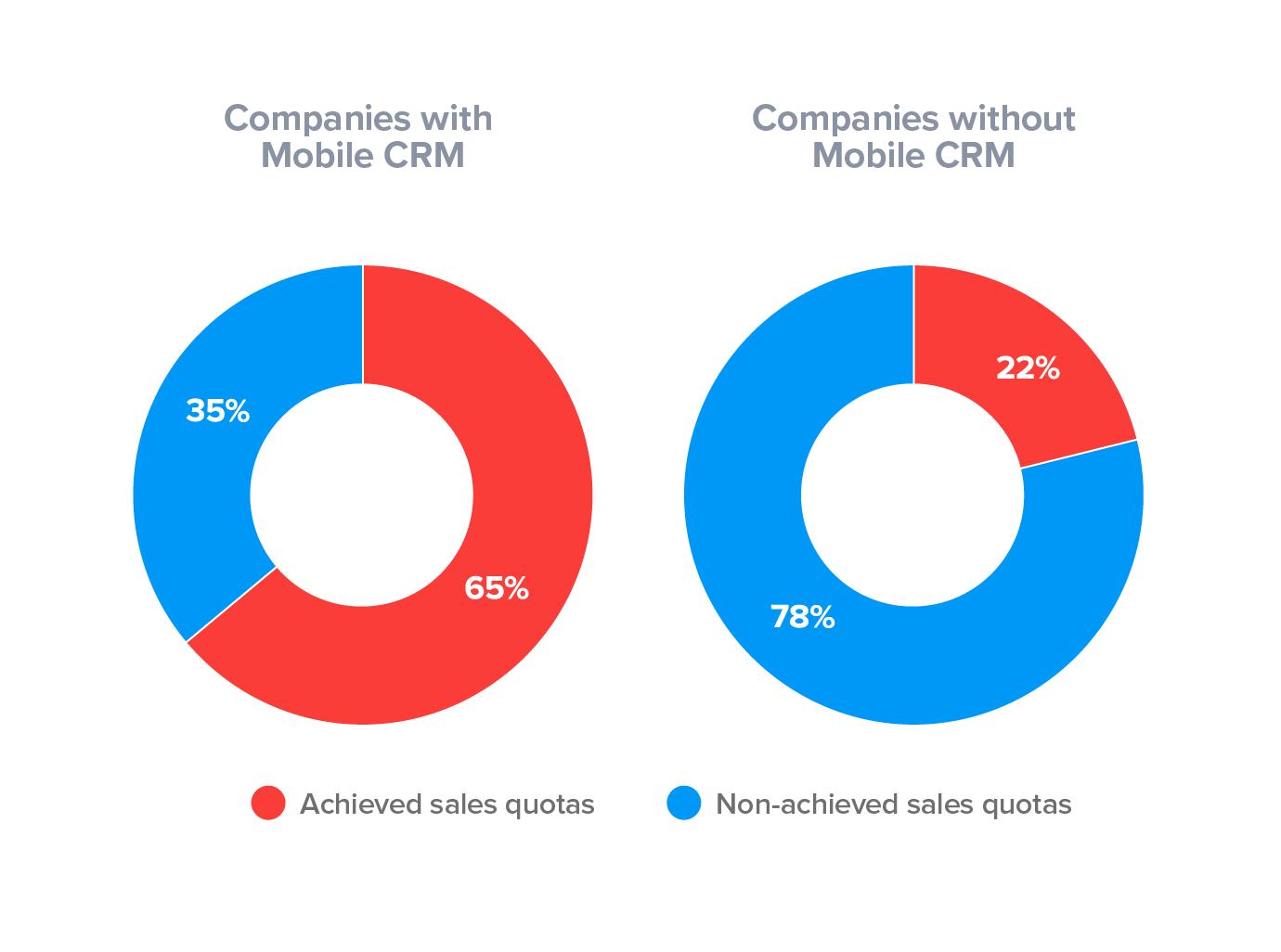 CRM da mobile