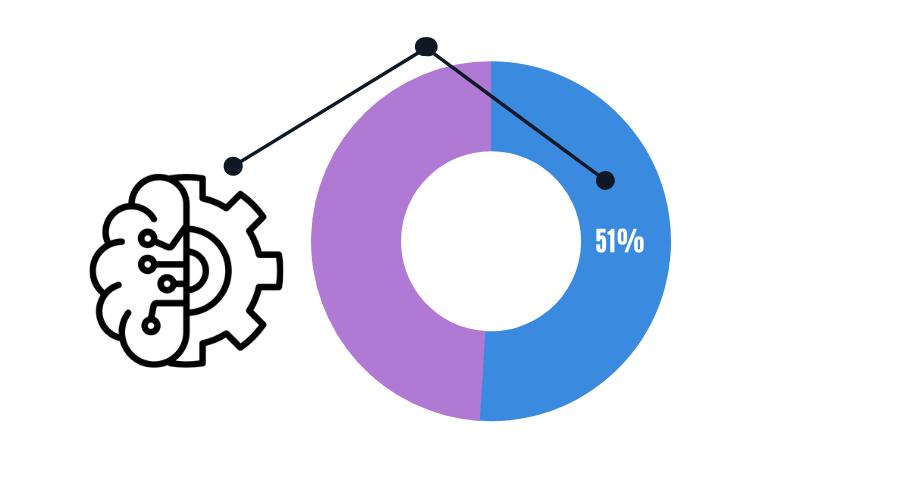 Il 51% dei consumatori afferma che le loro aspettative sulle aziende sono influenzate dall'Intelligenza Artificiale