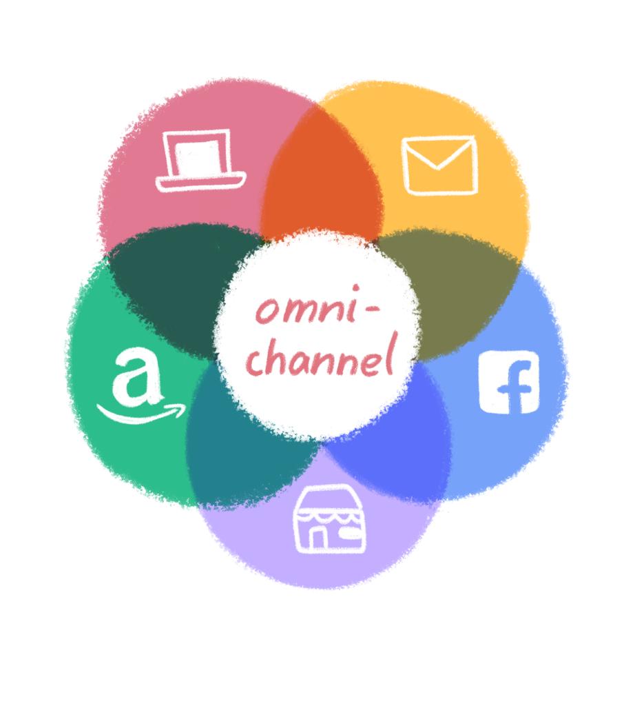 Il supporto Omnicanale collega le esperienze attraverso i canali