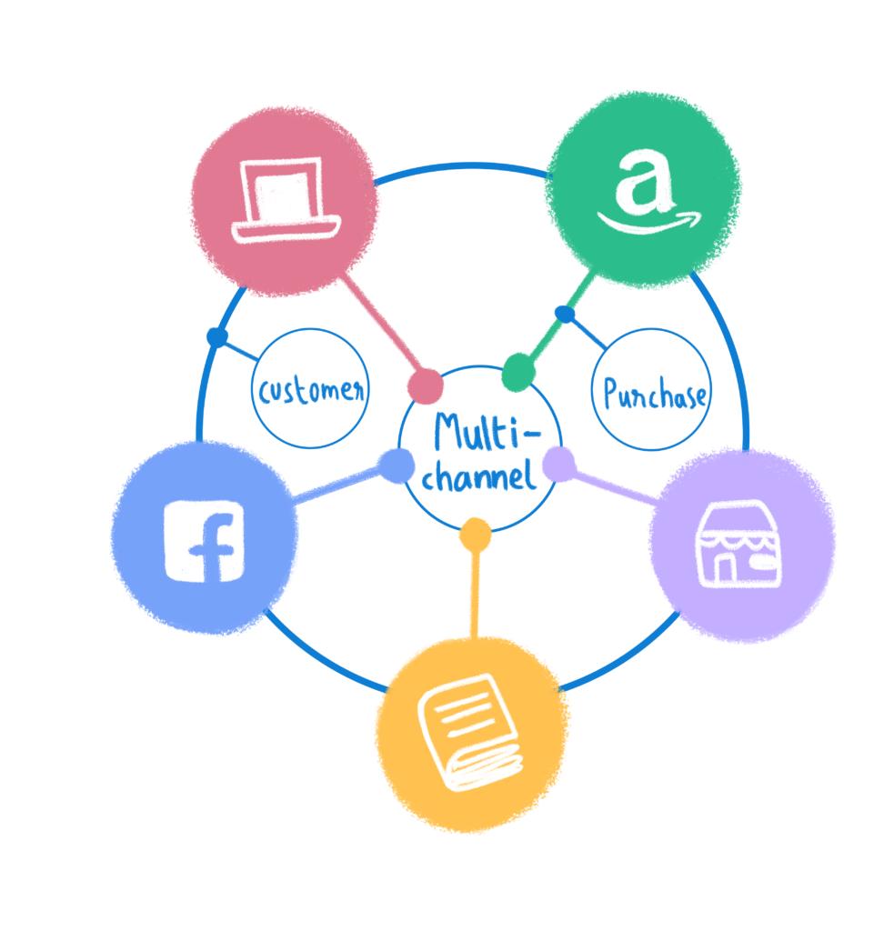 Il supporto multicanale viene offerto attraverso diversi canale che operano separatamente