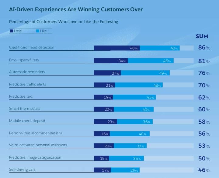 Molti consumatori apprezzano una serie di attività quotidiane che sarebbero impossibili senza l'Intelligenza Artificiale