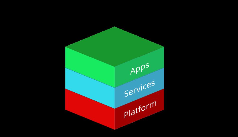 Il sistema operativo per le aziende è una soluzione a tre livelli in cui la piattaforma sottostante supporta i servizi su cui vengono eseguite le applicazioni.
