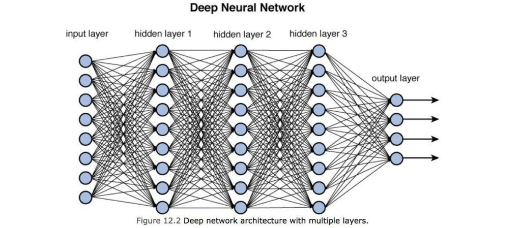 reti di deep learning