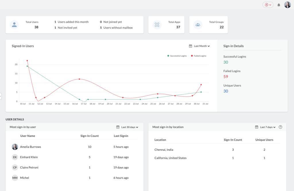 La dashboard migliorata nella nuova generazione di Zoho One offre agli amministratori e agli utenti un contesto e informazioni dettagliate.