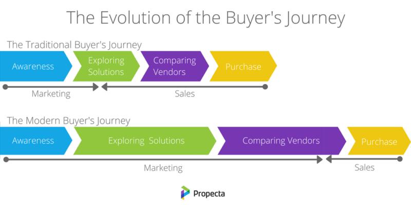 processo d'acquisto B2B