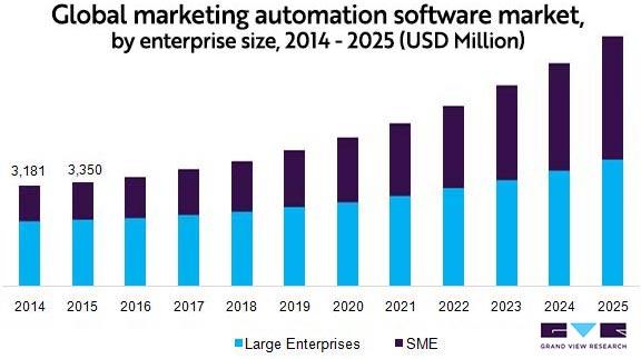 Global Market Marketing Automation 2014 - 2025