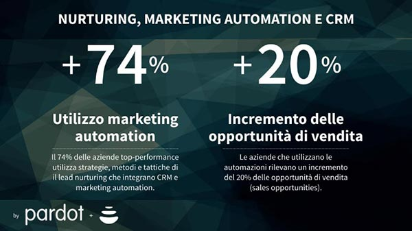 ricerca nurturing, marketing automation e crm