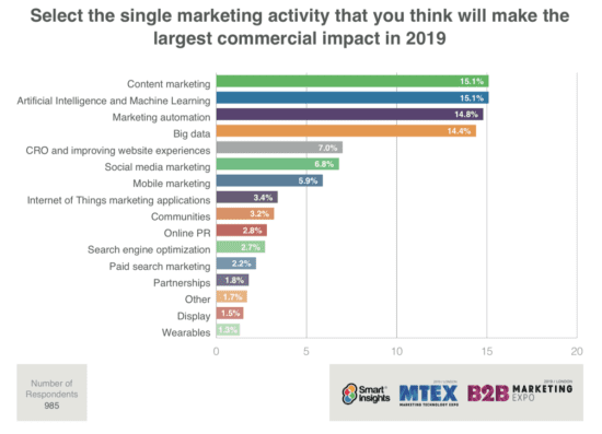 Top-digital-marketing-trends-for-2019-rated-by-marketers-550x397