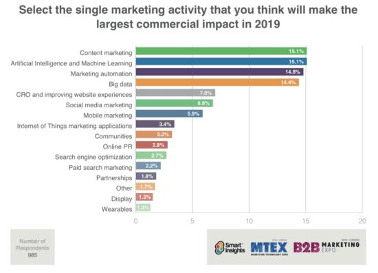 """Adottare la Marketing Automation B2B: """"Conditio sine qua non"""""""