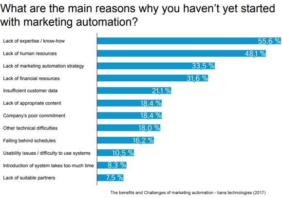 barriere adozione marketing automation statistiche