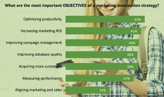 Efficenza ed efficacia della Marketing Automation, come migliorarla