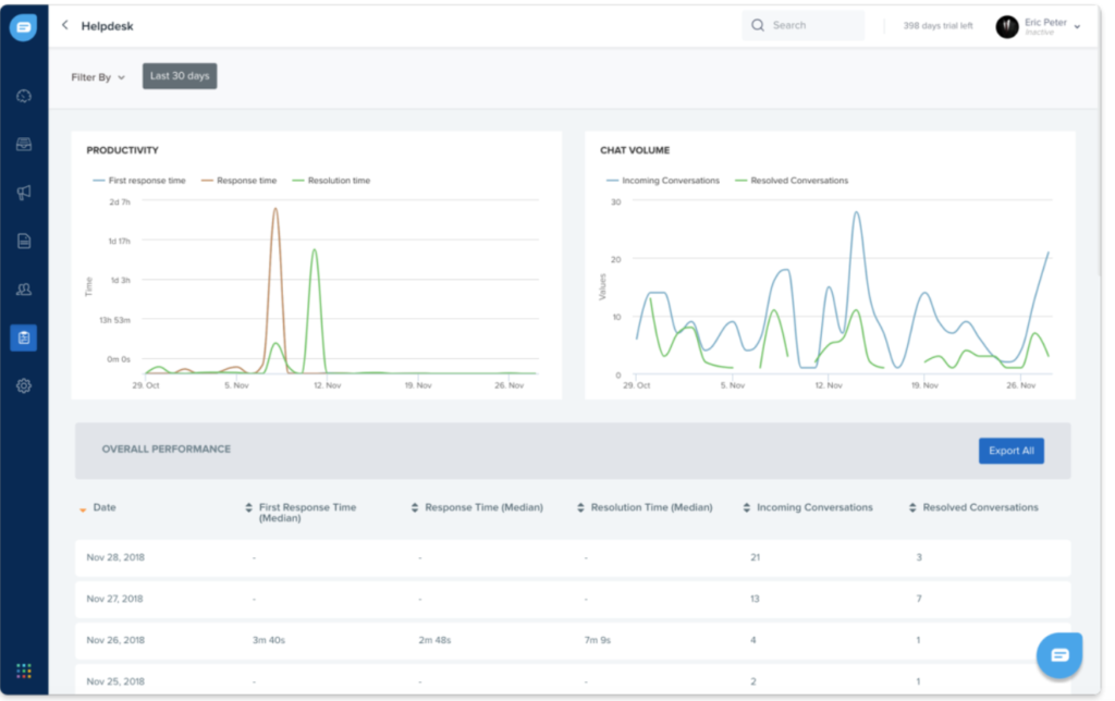 Monitora le prestazioni e le metriche del tuo team come CSAT con i rapporti in tempo reale.
