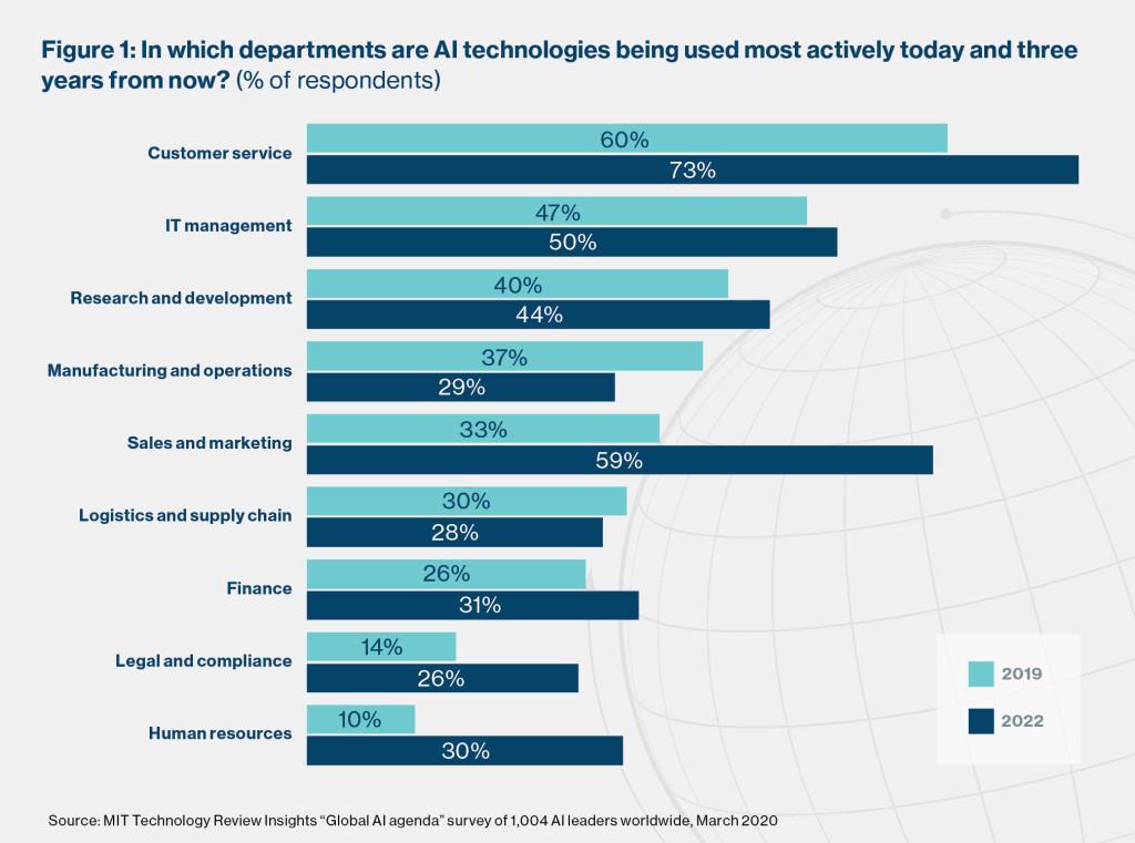 Il servizio clienti è oggi il reparto più attivo per l'implementazione dell'IA