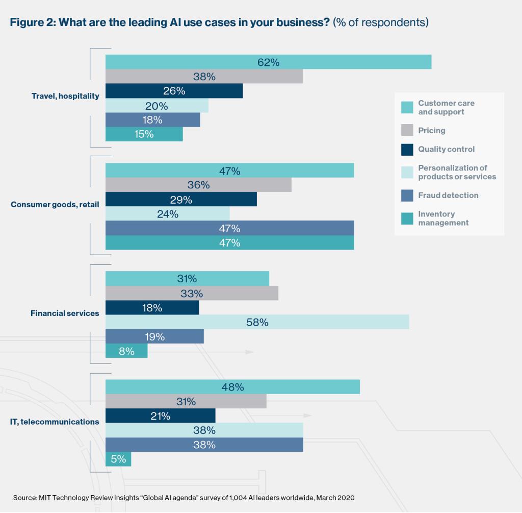 I casi d'uso dell'IA nelle aziende