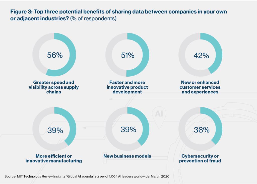 I benefici della condivisione dei dati e IA
