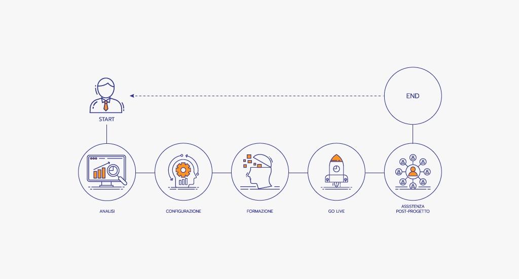 CHI SIAMO, CRMpartners, i tuoi Consulenti per la Digital Transformation